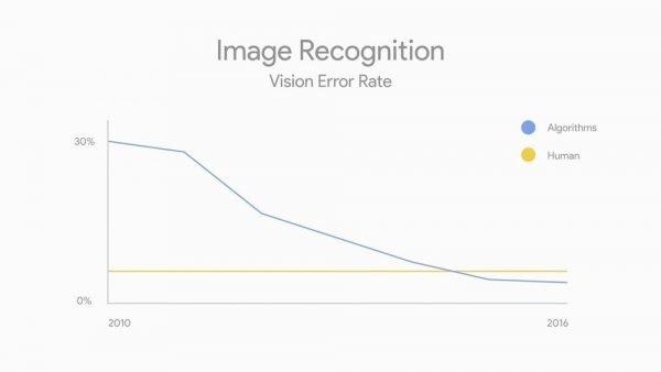 Gráfica de la mejora de la visión artificial en el tiempo