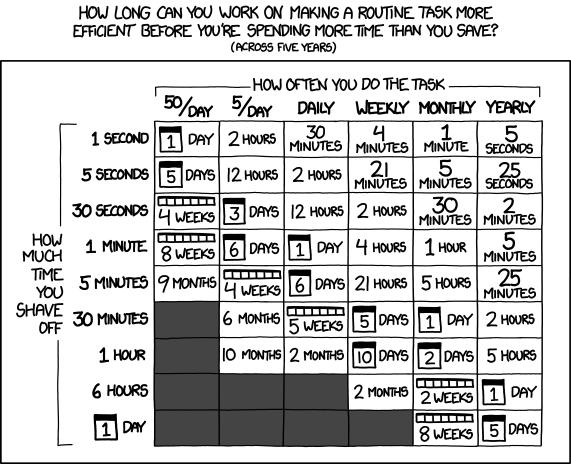 ¿Vale la pena automatizar esta tarea? Este gráfico te lo indica