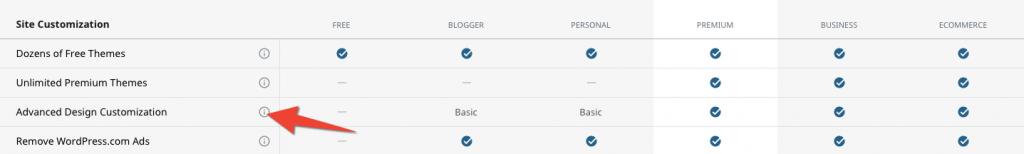 Comparativa de planes - Personalización