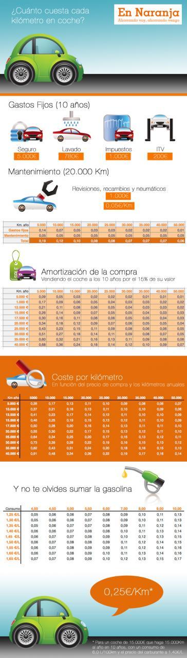 Consumo del coche